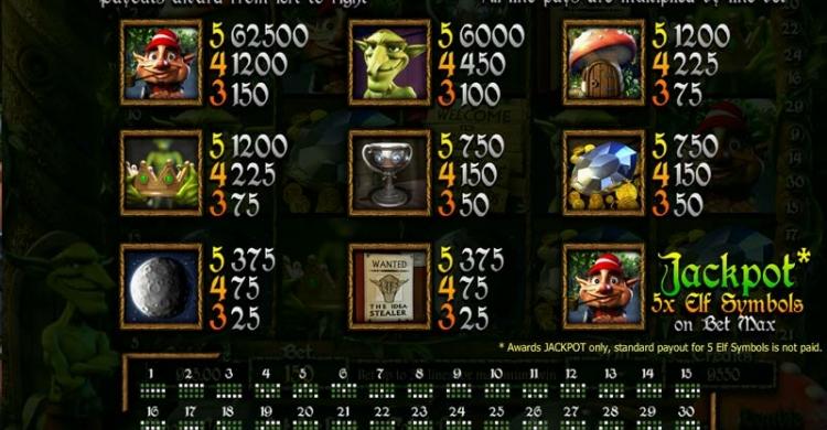 Betsoft Greedy Goblins Symbole