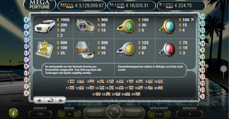 Mega Fortune Gewinne