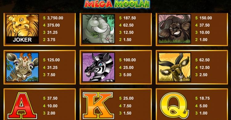 Mega Moolah Payouts