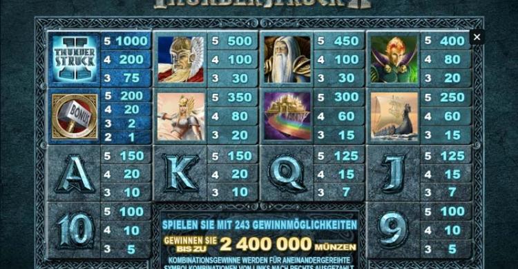 Thunderstruck II Gewinne